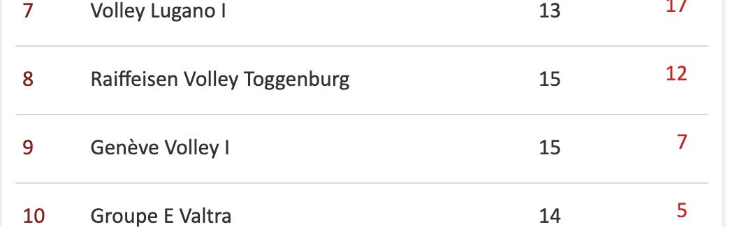 Raiffeisen Volley Toggenburg gewinnt das Schlüsselspiel gegen Valtra mit 3:0-Sätzen
